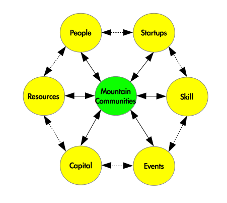 Mountain Communities Schematic