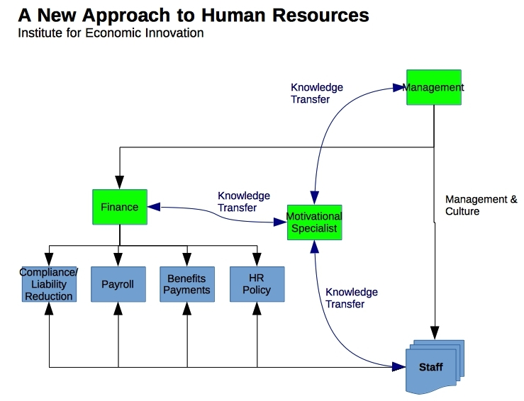 A New Approach to Human Resources